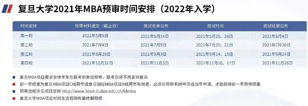 2021年复旦大学MBA面试真题