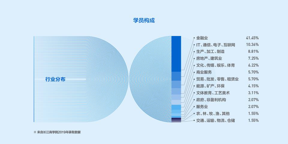 2022年入学长江商学院MBA项目介绍