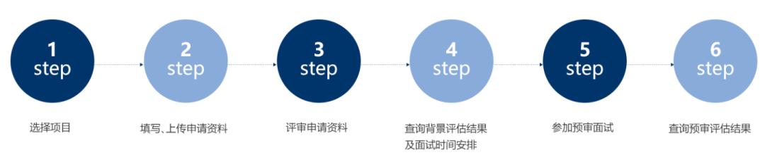 2022年入学复旦大学MBA(工商管理硕士)招生简章