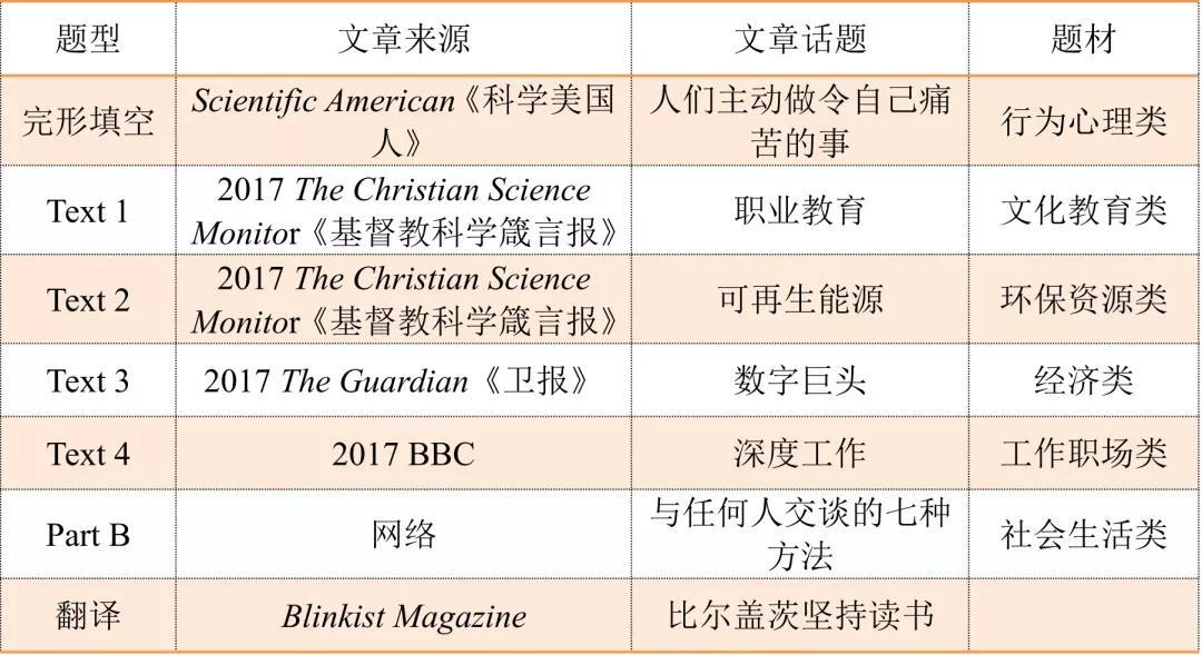 MBA/MPAcc考研英语题来源 | 近10年考研英语二真题题源及话题汇总