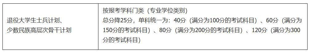2021年南京大学硕士研究生复试基本分数线
