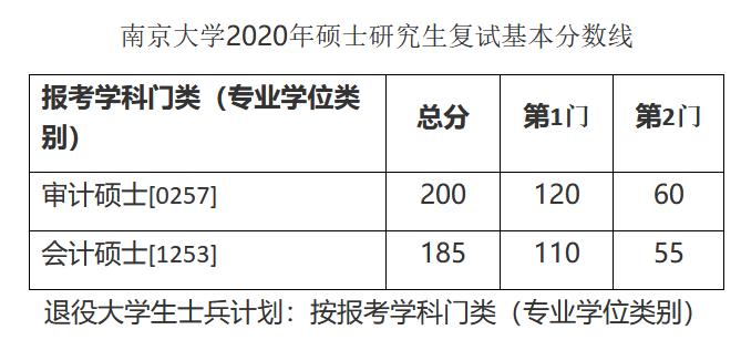2021年南京大学MPAcc、MAud(会计、审计专业硕士)招生流程