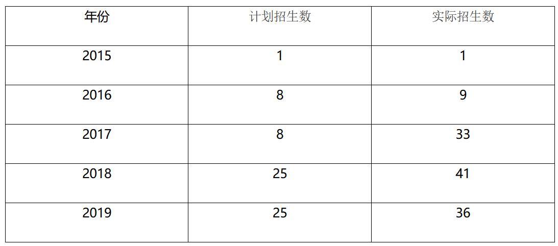 2020年南京医科大学公共管理硕士(MPA双证)招生简章