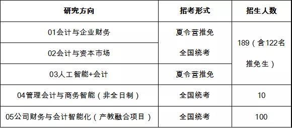 中财MPAcc | 中央财经大学2022年全日制会计硕士(MPAcc)招生简章