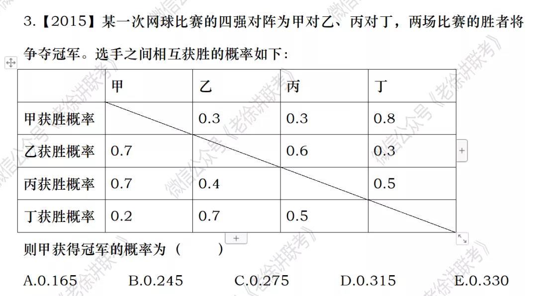 2022MBA考研|管理类联考:数学专题训练-独立事件概率(第三期)