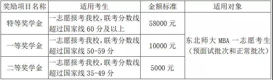 2022年东北师范大学工商管理硕士(MBA)招生简章