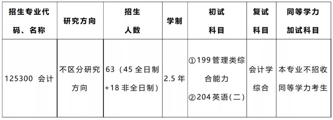 2022年绍兴文理学院MPAcc会计硕士招生简章