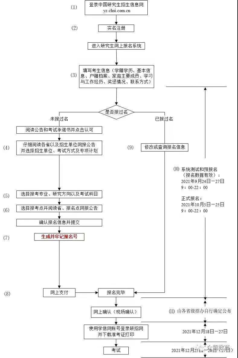 2022年南京MBA考研|预报名这20个细节你需要知道