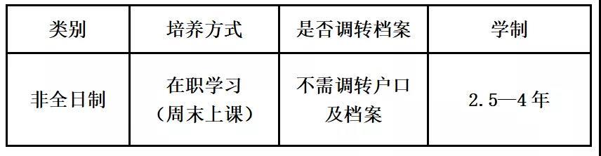 东北财经大学2022年MPA(公共管理硕士)招生简章