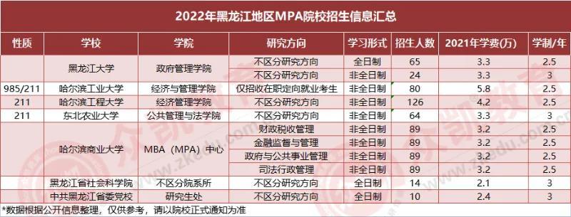 全国公共管理硕士MPA招生人数、学费、专业方向汇总!