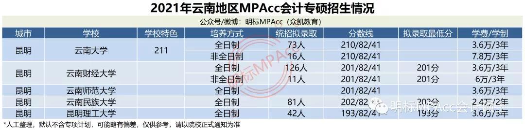 2021年全国MPAcc会计专硕录取信息(分数线、招生人数、学费学制)汇总【最新】