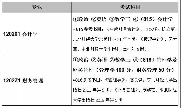 东北财经大学会计学院2022年硕士研究生MPAcc招生章程