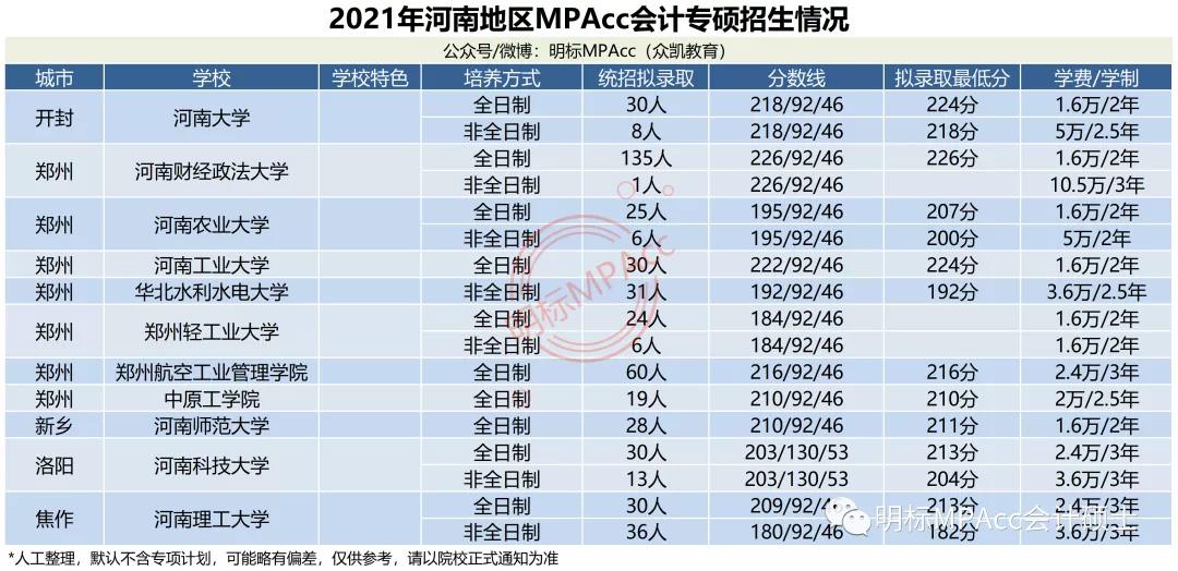 MPAcc择校数据 | 2021年河南MPAcc会计专硕拟录取情况分析