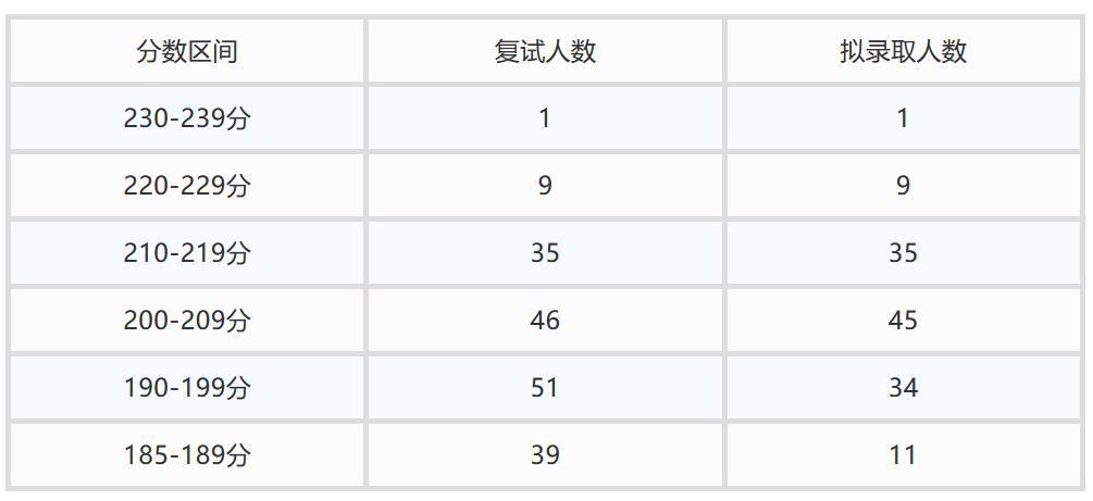 2021年北京物资学院会计专硕(MPAcc)分数线及招生数