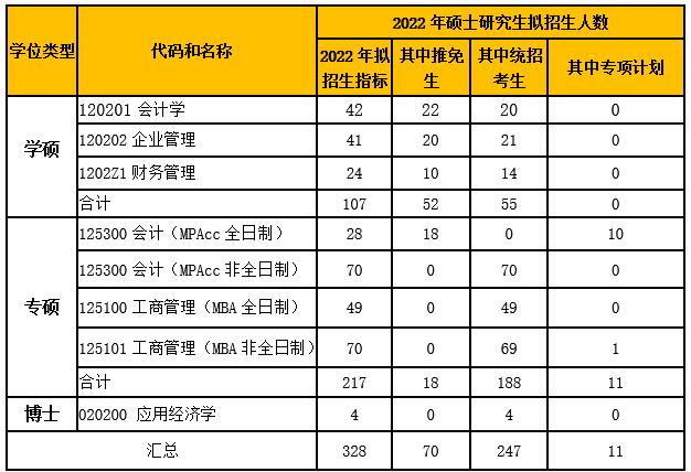 2022年北京工商大学MPAcc(会计)研究生招生简章