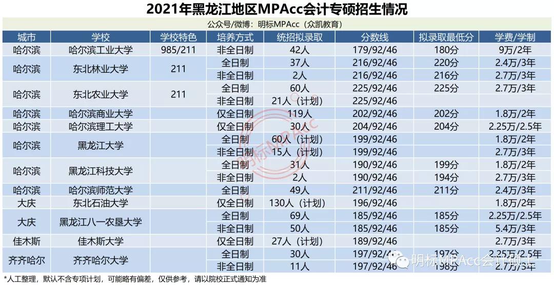 MPAcc择校数据 | 2021年黑龙江MPAcc会计专硕拟录取情况分析