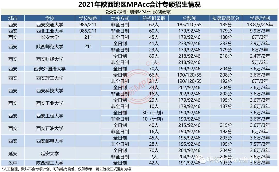 MPAcc择校数据 | 2021年陕西MPAcc会计专硕拟录取情况分析