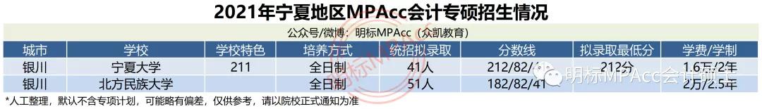 MPAcc择校数据 | 2021年宁夏MPAcc会计专硕拟录取情况分析