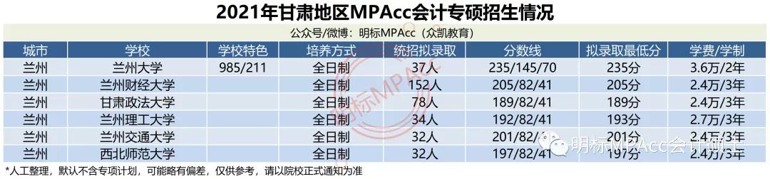 MPAcc择校数据 | 2021年甘肃MPAcc会计专硕拟录取情况分析