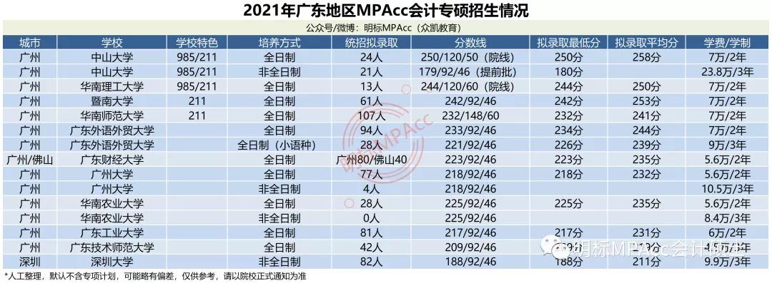 MPAcc择校数据 | 2021年广东MPAcc会计专硕拟录取情况分析