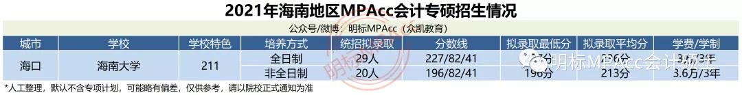 MPAcc择校数据 | 2021年海南MPAcc会计专硕拟录取情况分析