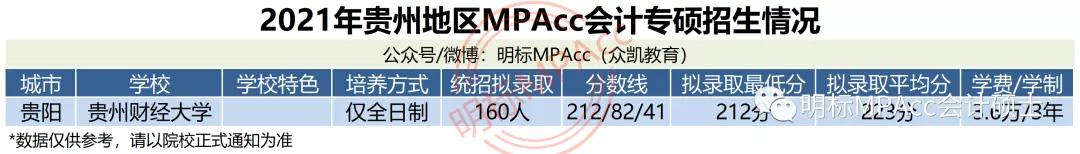 MPAcc择校数据 | 2021年贵州MPAcc会计专硕拟录取情况分析