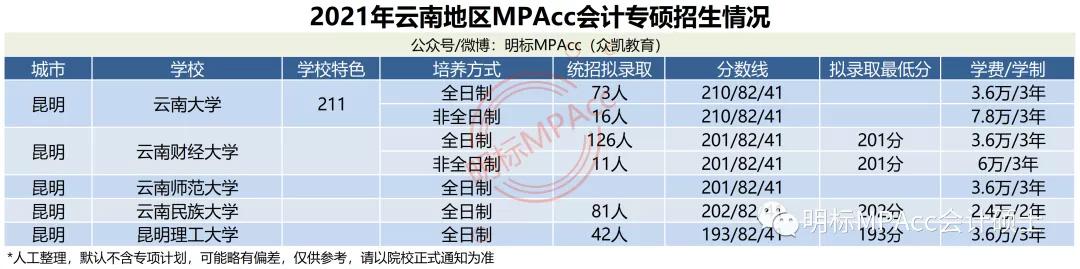MPAcc择校数据 | 2021年云南MPAcc会计专硕拟录取情况分析